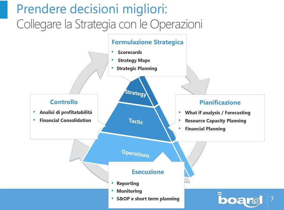 profitatabilità Financial Consolidation Pianificazione What if analysis / Forecasting