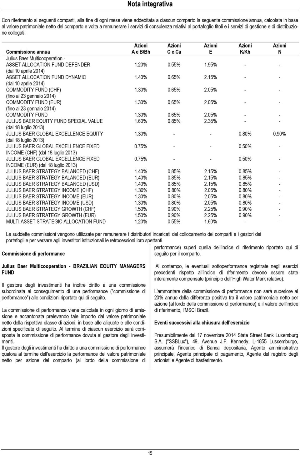 Azioni N Julius Baer Multicooperation - ASSET ALLOCATION FUND DEFENDER 1.20% 0.55% 1.95% - - (dal 10 aprile 2014) ASSET ALLOCATION FUND DYNAMIC 1.40% 0.65% 2.