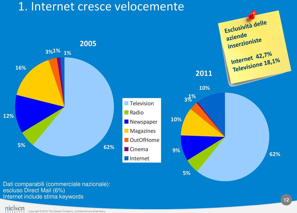 OutOfHome Cinema Internet 9% 62% 5% Dati comparabili