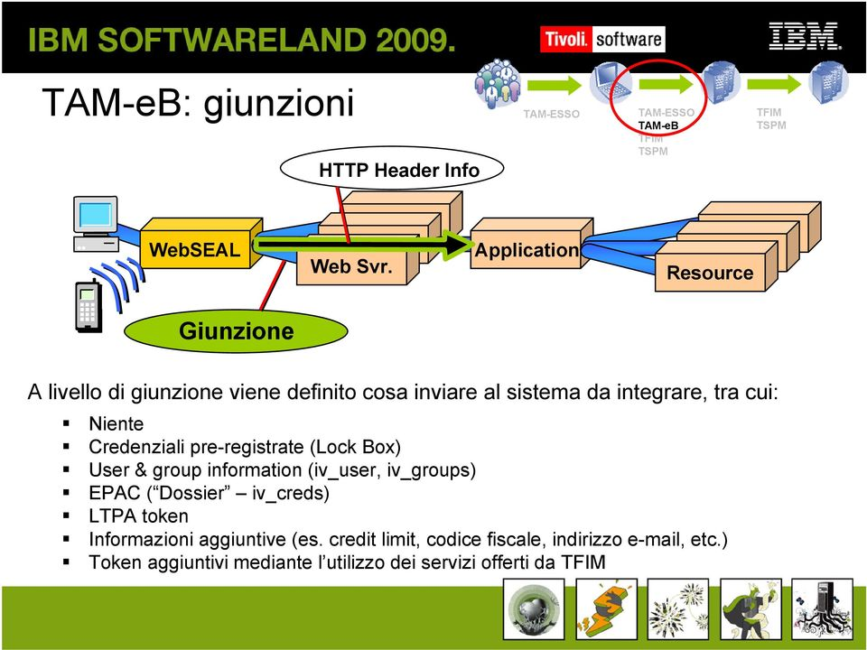 integrare, tra cui: Niente Credenziali pre-registrate (Lock Box) User & group information (iv_user, iv_groups) EPAC (
