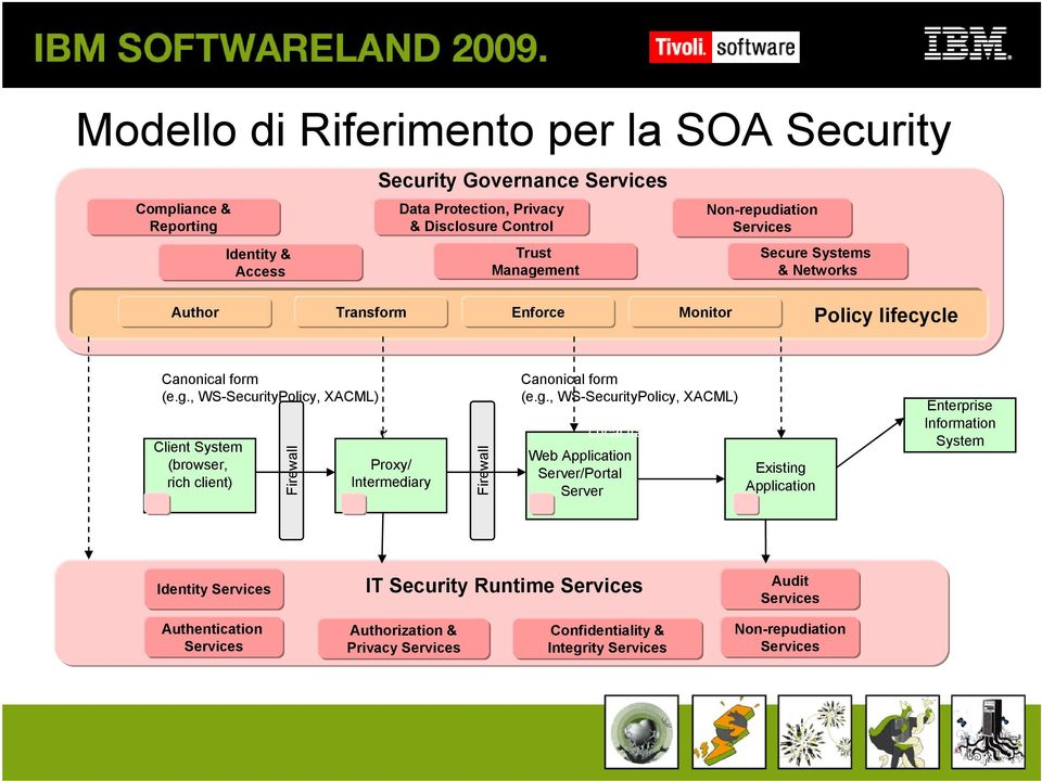 , WS-SecurityPolicy, XACML) Client System (browser, rich client) Firewall Local transformation Proxy/ Intermediary Firewall Canonical form (e.g.