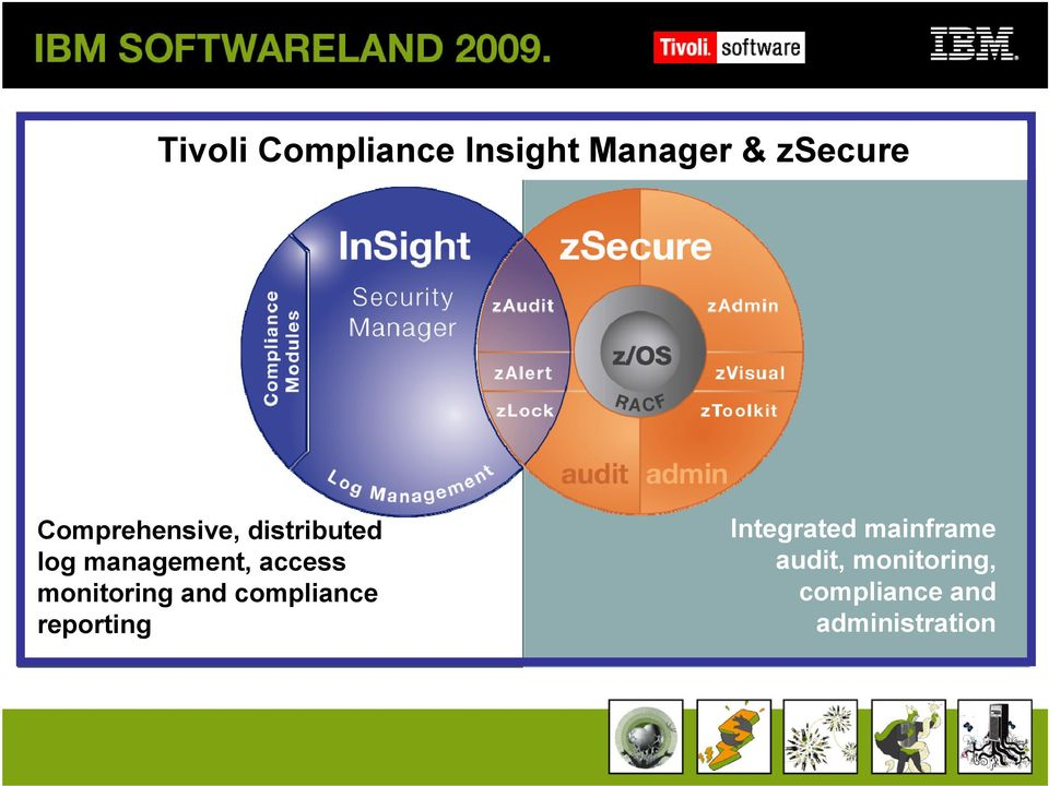 monitoring and compliance reporting Integrated