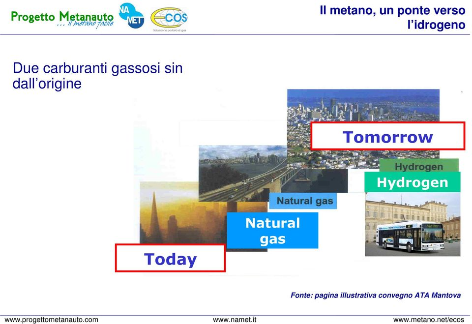 Tomorrow Hydrogen Today Natural gas