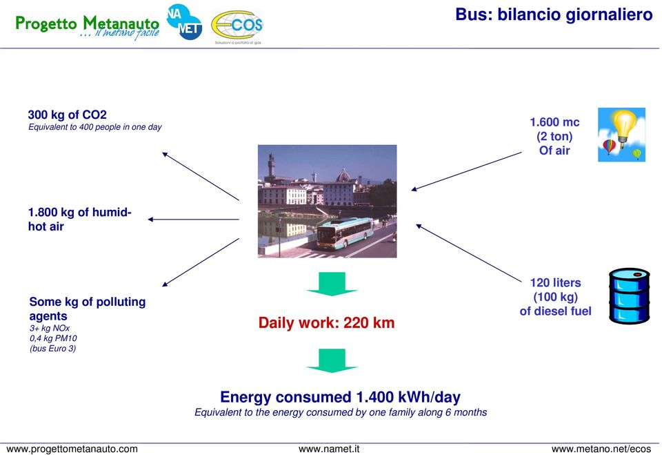 800 kg of humidhot air Some kg of polluting agents 3+ kg NOx 0,4 kg PM10 (bus Euro