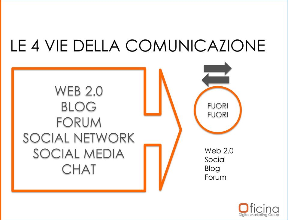 0 BLOG FORUM SOCIAL NETWORK