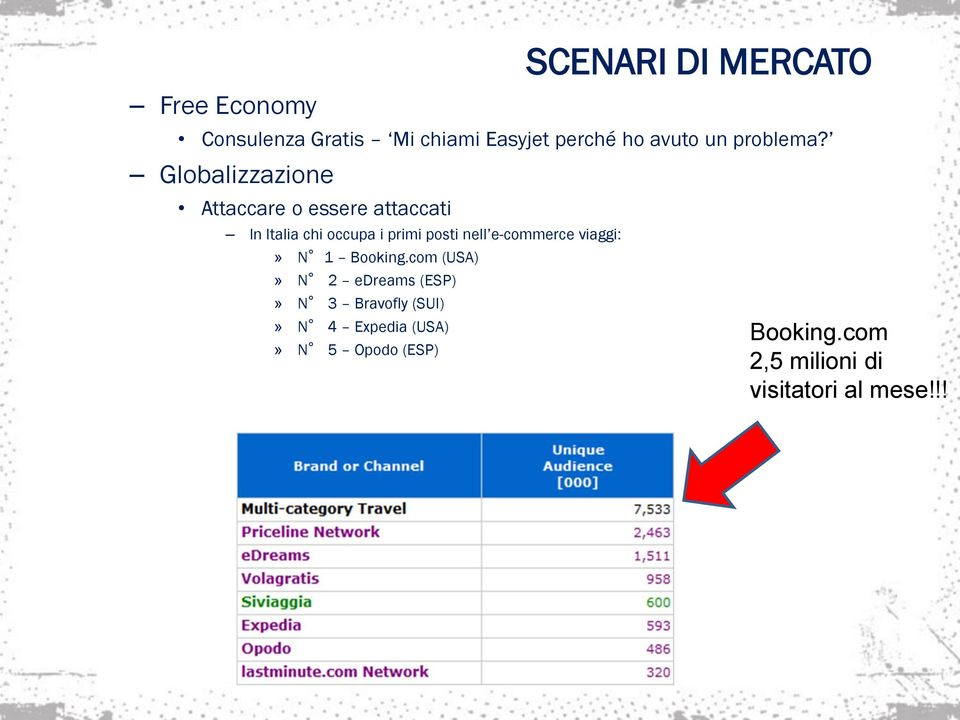 e-commerce viaggi:» N 1 Booking.