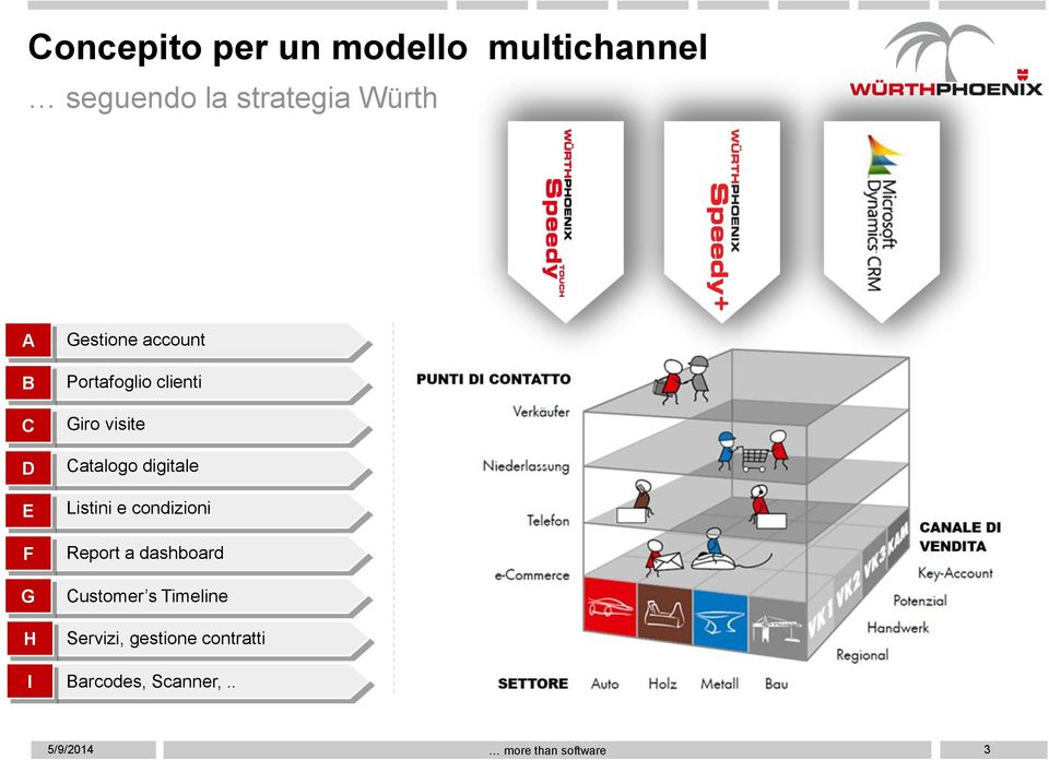 digitale Listini e condizioni Report a dashboard Customer s Timeline
