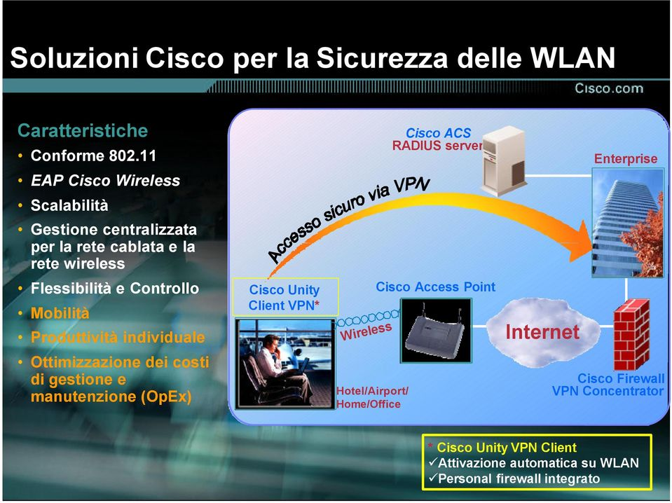 Flessibilità e Controllo Mobilità Produttività individuale Cisco Unity Client VPN* Wireless Cisco Access Point Internet