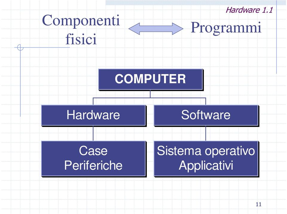 Software Case Periferiche