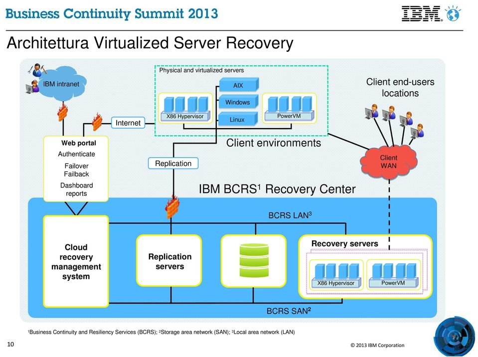 IBM BCRS 1 Recovery Center Client WAN BCRS LAN 3 Cloud recovery management system Replication servers Recovery servers X86