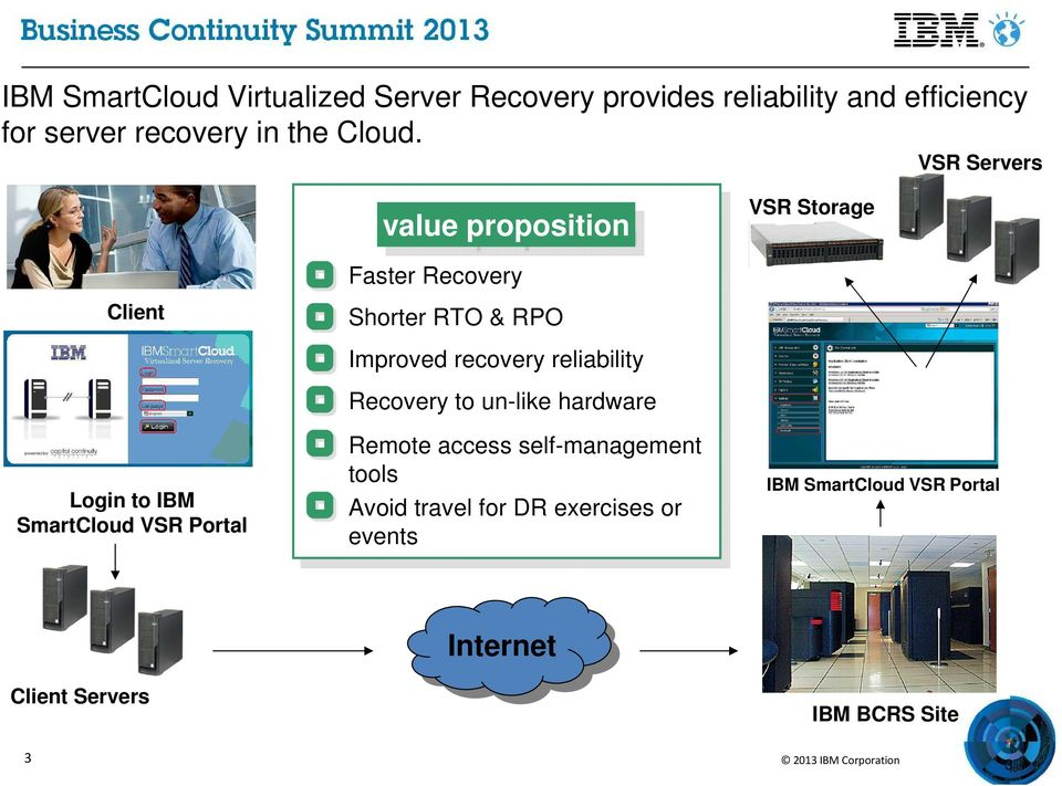 VSR Servers Client Login to IBM SmartCloud VSR Portal value proposition Faster Recovery Shorter RTO & RPO