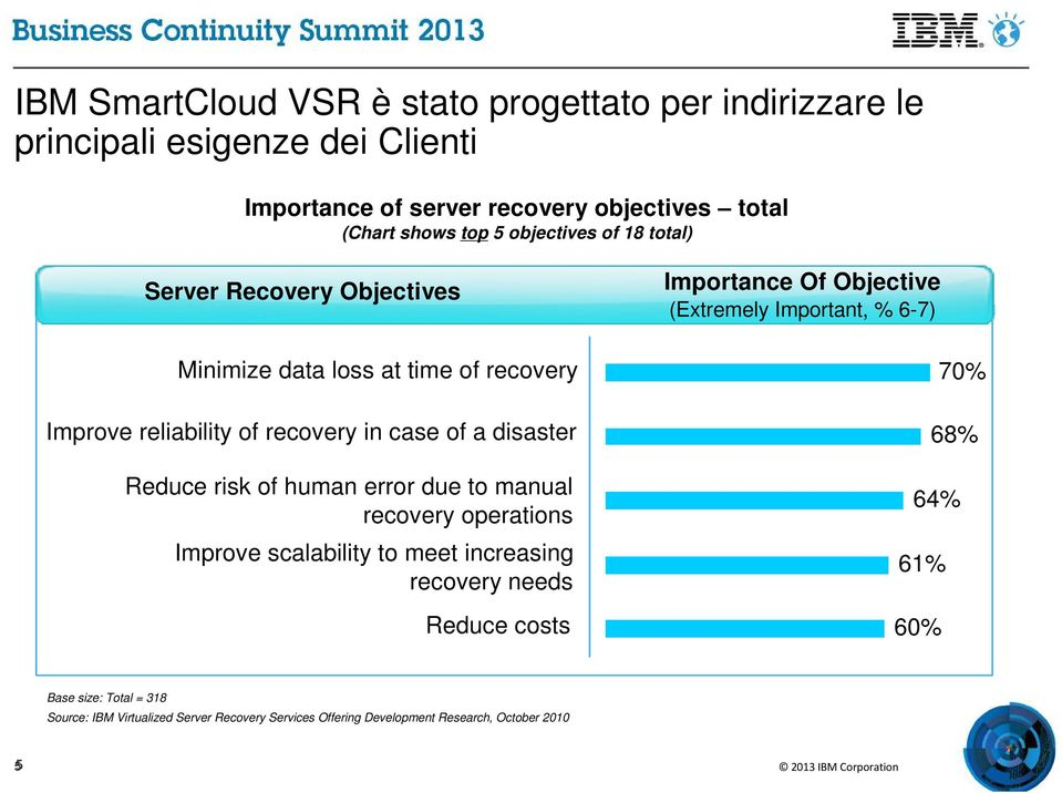 risk of human error due to manual recovery operations Improve scalability to meet increasing recovery needs Reduce costs Importance Of Objective