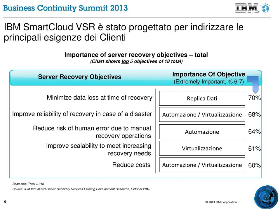 disaster Reduce risk of human error due to manual recovery operations Improve scalability to meet increasing recovery needs Reduce costs Automazione / Virtualizzazione Automazione