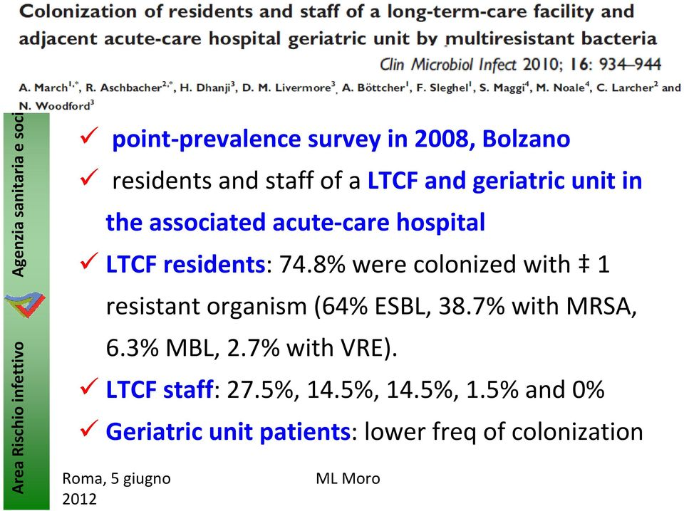 8% were colonized with 1 resistant organism (64% ESBL, 38.7% with MRSA, 6.3% MBL, 2.