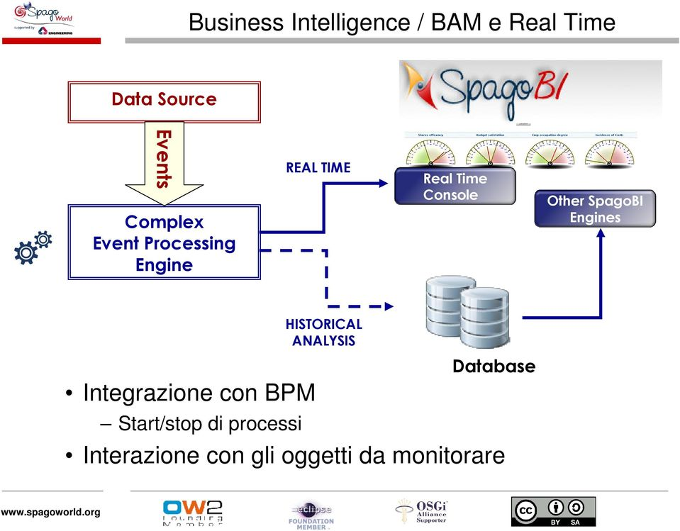 Other SpagoBI Engines HISTORICAL ANALYSIS Integrazione con BPM
