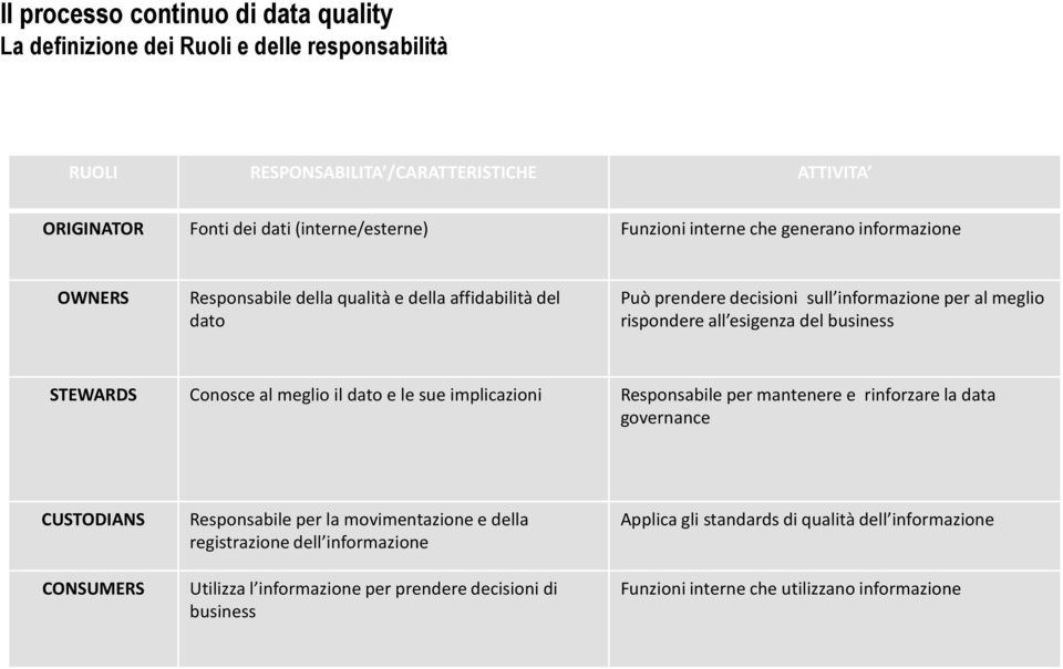 business STEWARDS Conosce al meglio il dato e le sue implicazioni Responsabile per mantenere e rinforzare la data governance CUSTODIANS CONSUMERS Responsabile per la movimentazione e