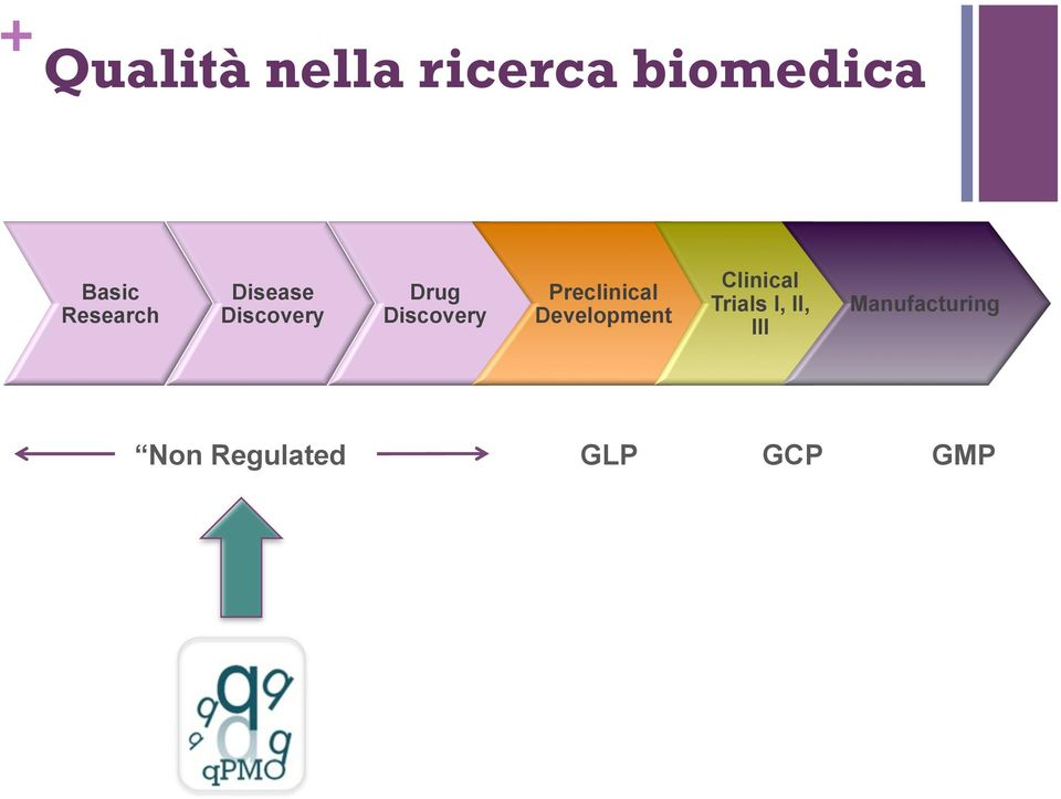 Preclinical Development Clinical Trials I,