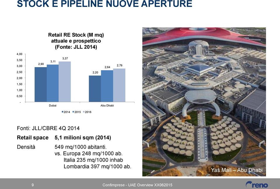 2015 2016 Fonti: JLL/CBRE 4Q 2014 Retail space 5,1 milioni sqm (2014) Densità 549 mq/1000