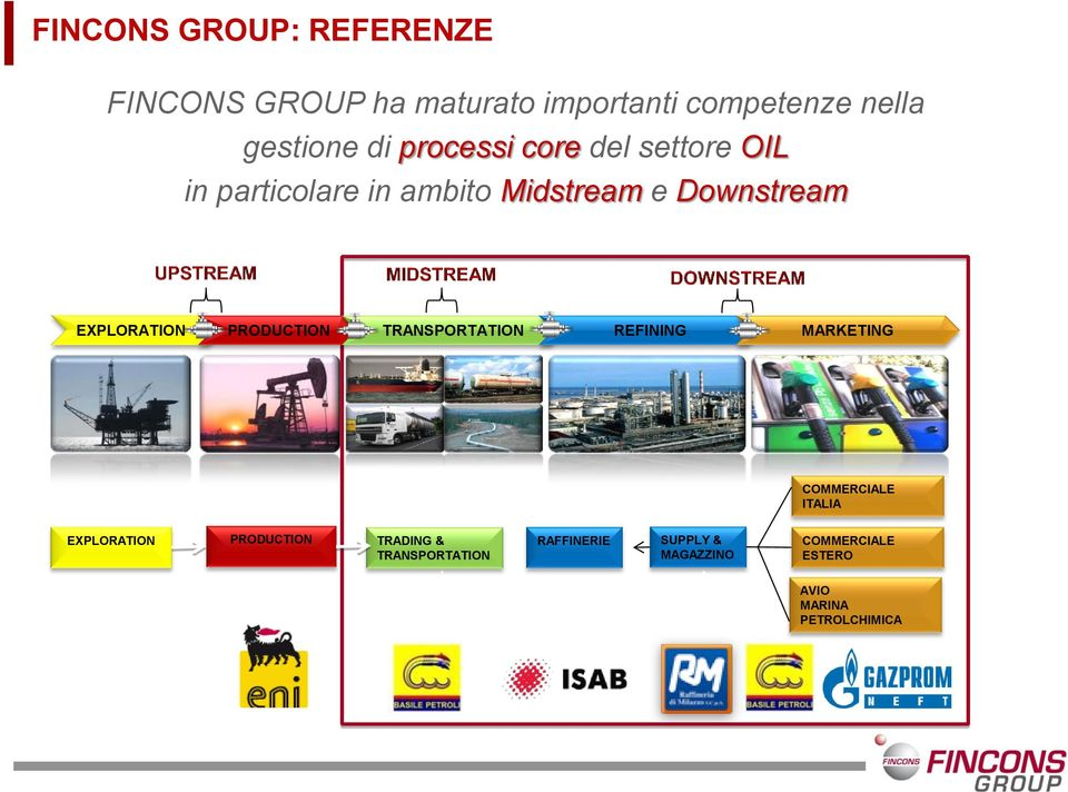 PRODUCTION TRANSPORTATION REFINING MARKETING COMMERCIALE ITALIA EXPLORATION PRODUCTION