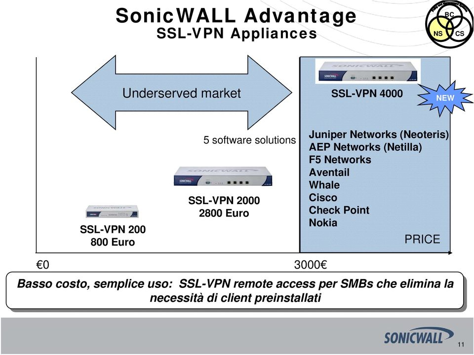 (Netilla) F5 Networks Aventail Whale Cisco Check Point Nokia PRICE 0 3000 Basso costo,