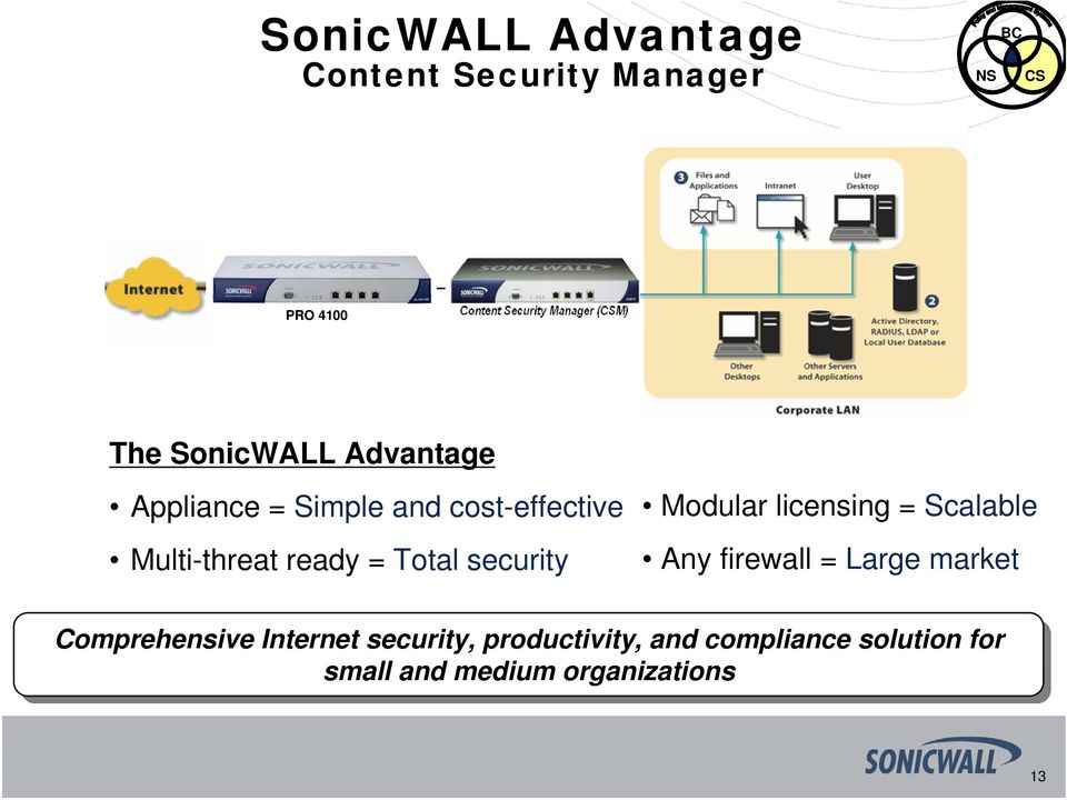 Modular licensing = Scalable Any firewall = Large market Comprehensive Internet