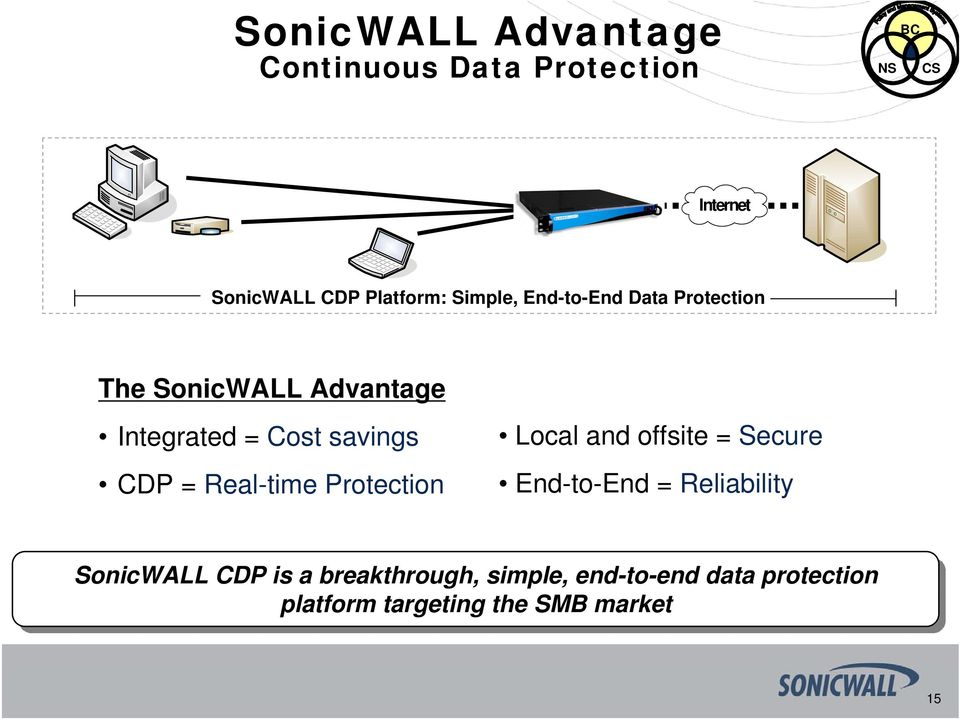 Real-time Protection Local and offsite = Secure End-to-End = Reliability SonicWALL CDP