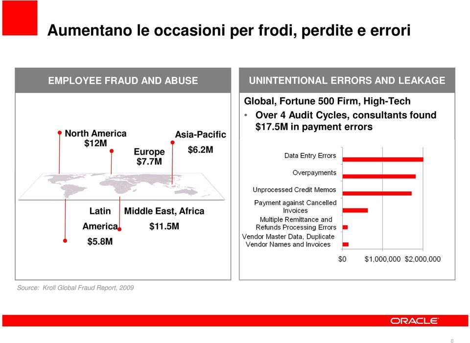 $12M Europe $7.7M Asia-Pacific $6.2M Over 4 Audit Cycles, consultants found $17.