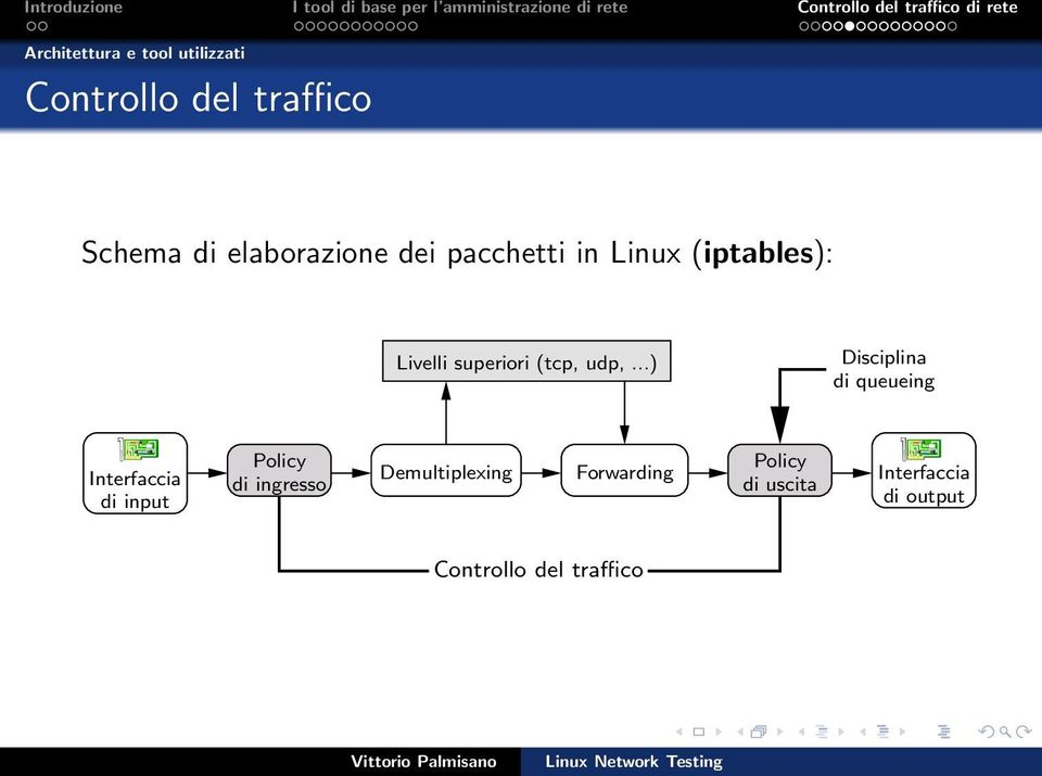 ..) Disciplina di queueing Interfaccia di input Policy di