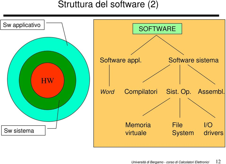 Software sistema HW Word Compilatori Sist.