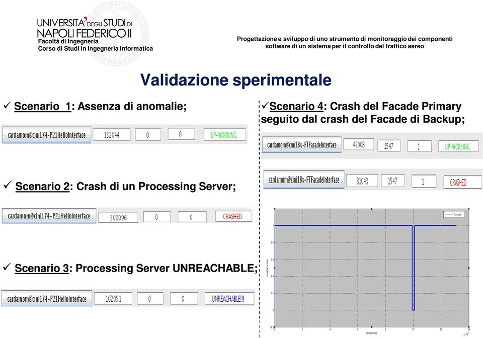 dal crash del Facade di Backup; Scenario 2: Crash di