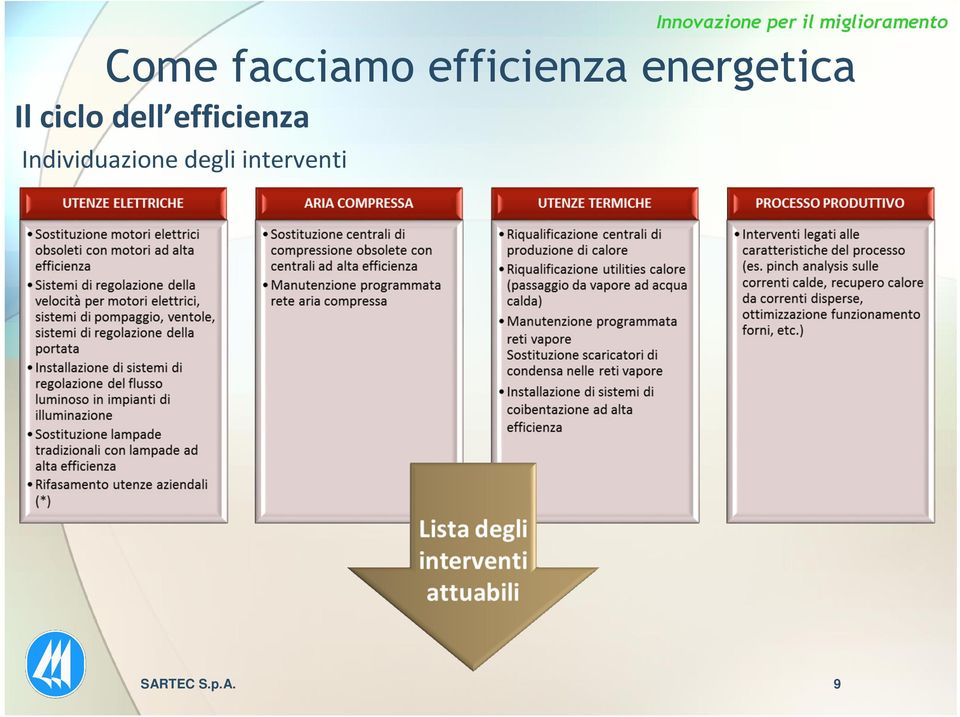 efficienza Individuazione