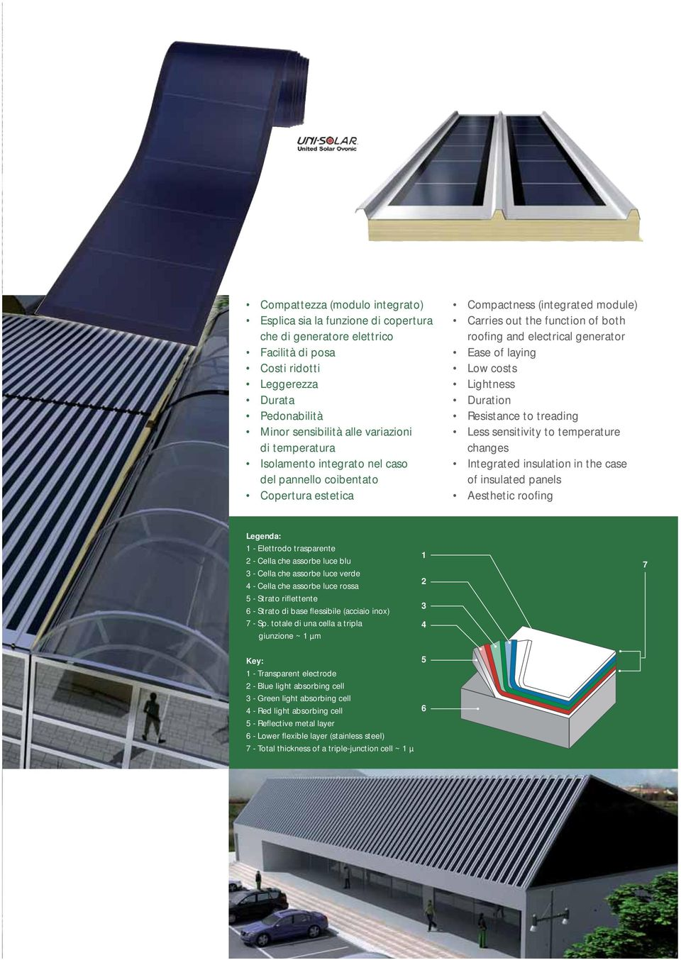 Low costs Lightness Duration Resistance to treading Less sensitivity to temperature changes Integrated insulation in the case of insulated panels Aesthetic roofing Legenda: 1 - Elettrodo trasparente