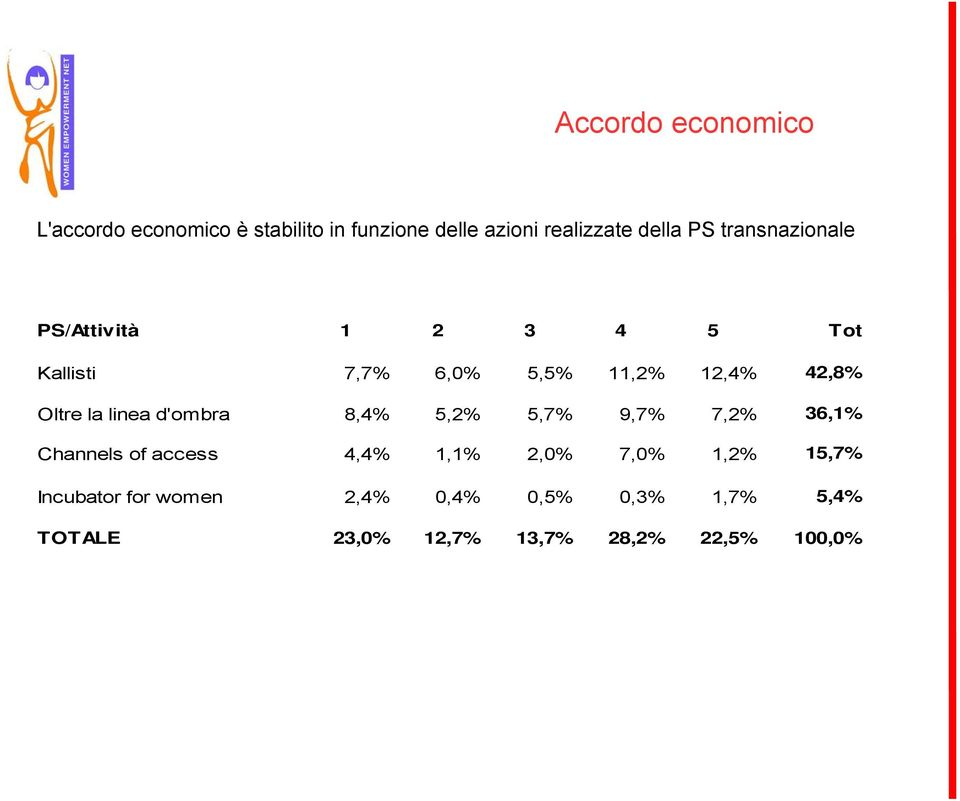 la linea d'ombra 8,4% 5,2% 5,7% 9,7% 7,2% 36,1% Channels of access 4,4% 1,1% 2,0% 7,0% 1,2%