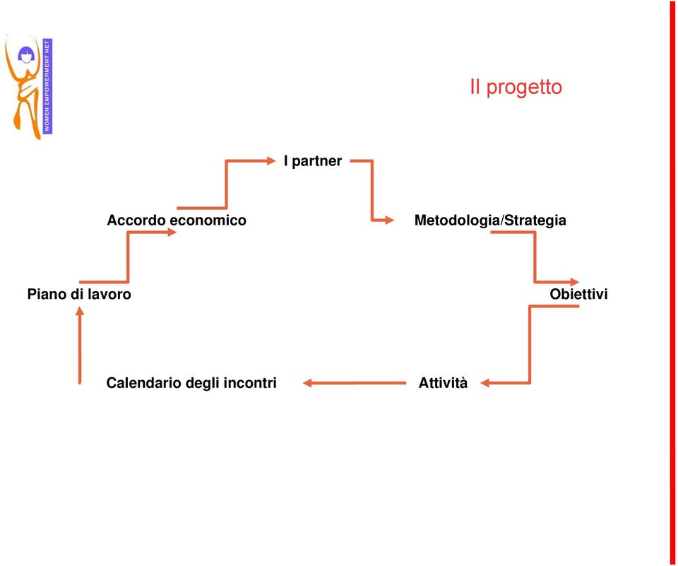 Metodologia/Strategia Piano di
