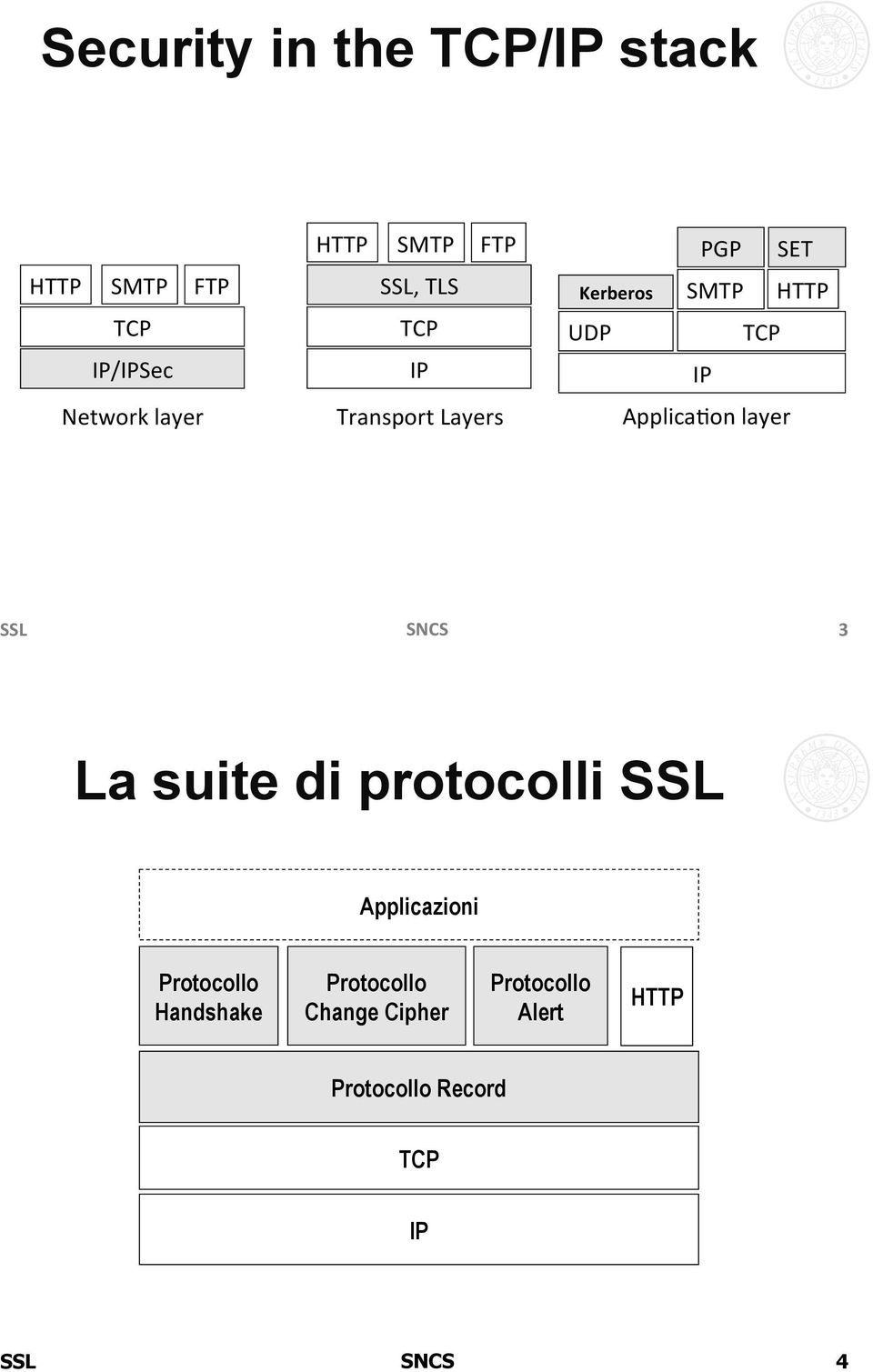 Transport#Layers# ApplicaAon#layer# 3& La suite di protocolli SSL Applicazioni