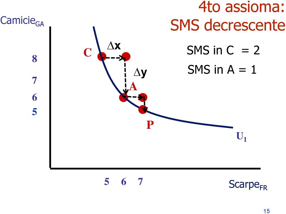 x y A P SMS in C = 2 SMS