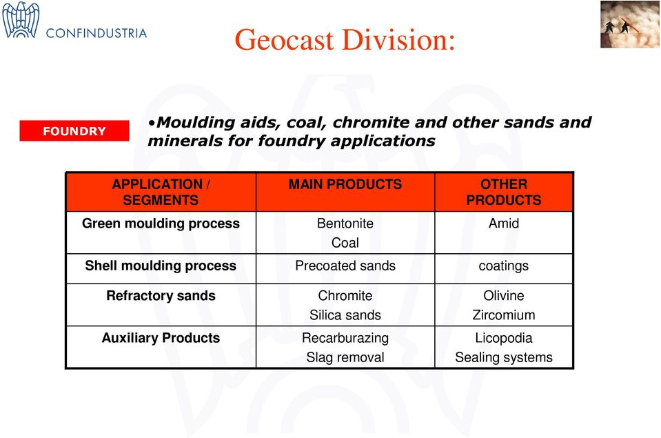 Refractory sands Auxiliary Products MAIN PRODUCTS Bentonite Coal Precoated sands Chromite