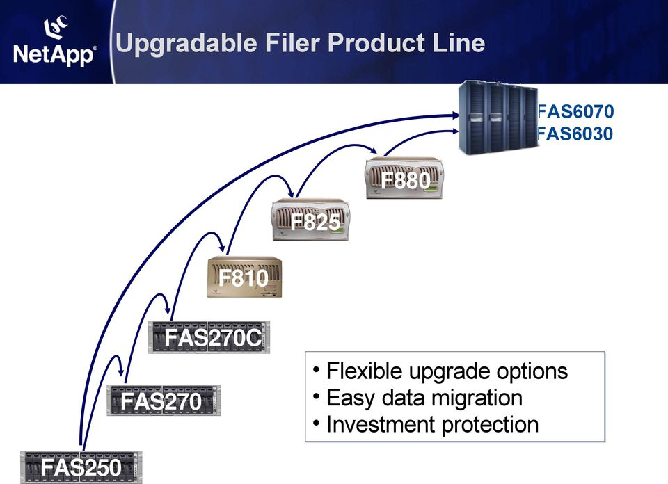 FAS250 FAS250 Flexible upgrade options