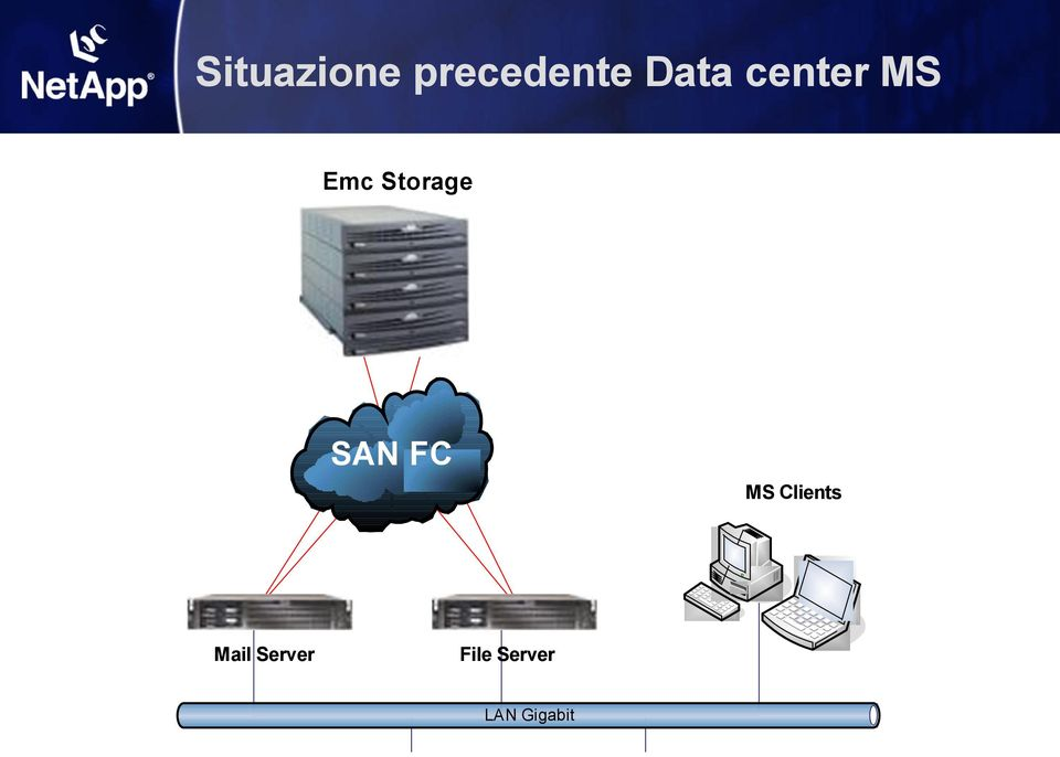Storage SAN FC MS Clients