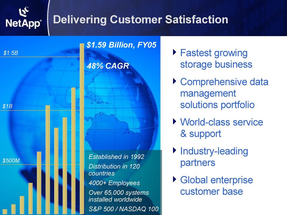 portfolio $1B World-class service & support $500M Established in 1992 Distribution in 120