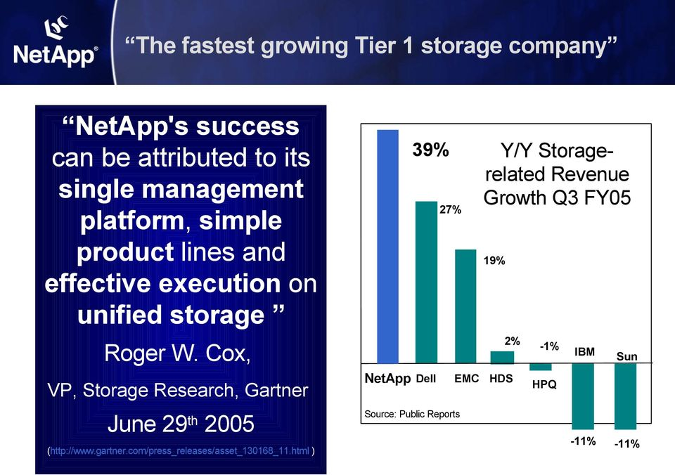Cox, VP, Storage Research, Gartner June 29 2005 th (http://www.gartner.com/press_releases/asset_130168_11.
