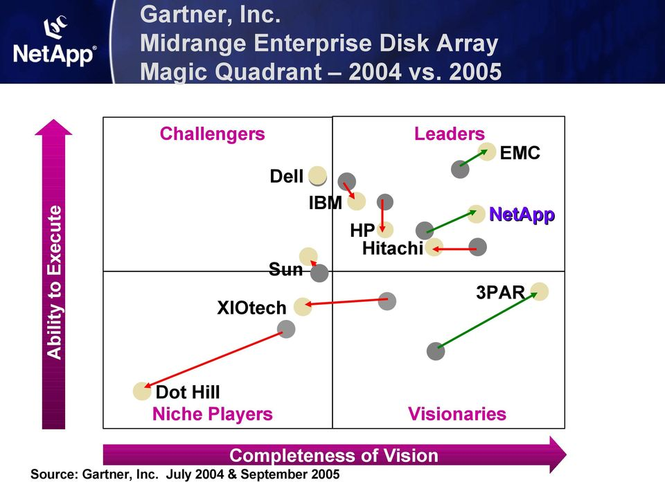 2005 Challengers Leaders EMC Ability to Execute Dell IBM HP