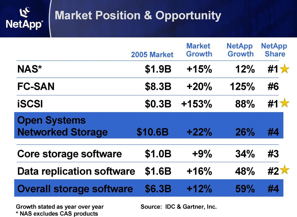6B +22% 26% #4 $1.0B +9% 34% #3 Data replication software $1.