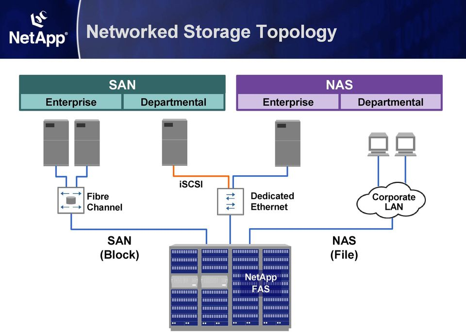 iscsi Fibre Channel Dedicated Ethernet SAN