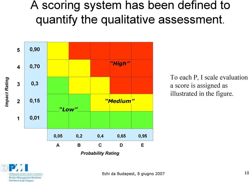 evaluation a score is assigned as illustrated in the figure.