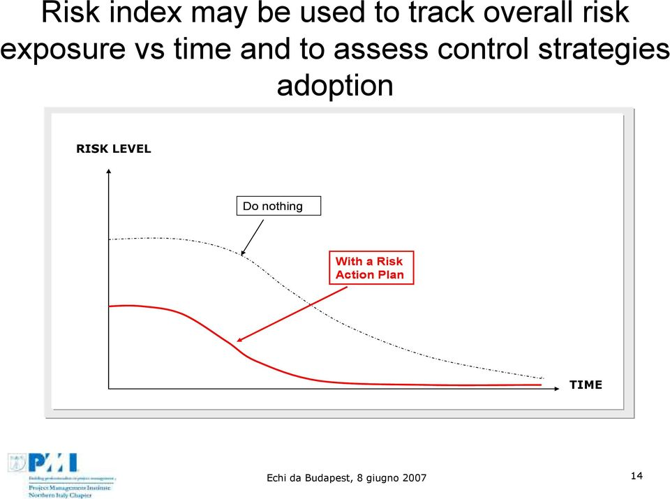 strategies adoption RISK LEVEL Do nothing With