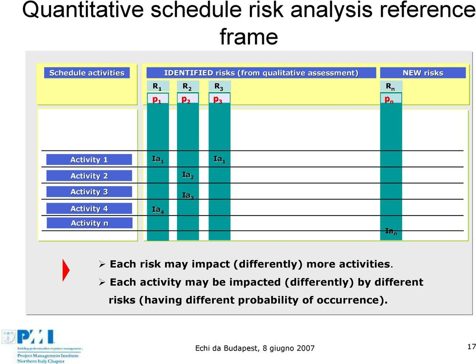 Activity 4 Ia 4 Activity n Ia n Each risk may impact (differently) more activities.