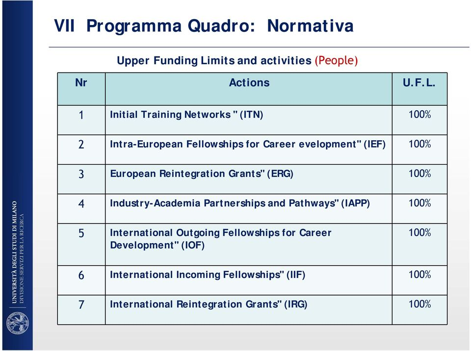 "1 Initial Training Networks "" (ITN) 100% 2 Intra-European Fellowships for Career evelopment"" (IEF) 100% 3 European"