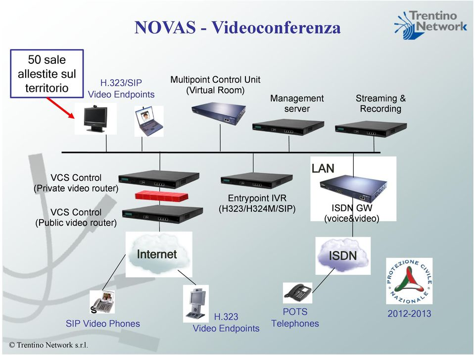 & Recording VCS Control (Private video router) VCS Control (Public video router) Entrypoint