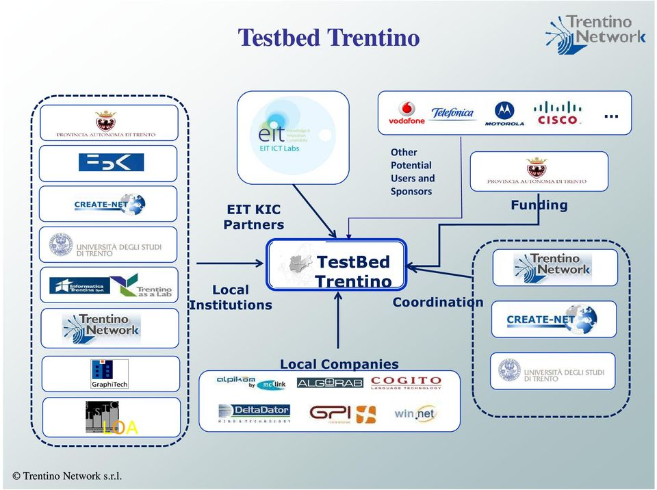 Institutions TestBed Trentino Other